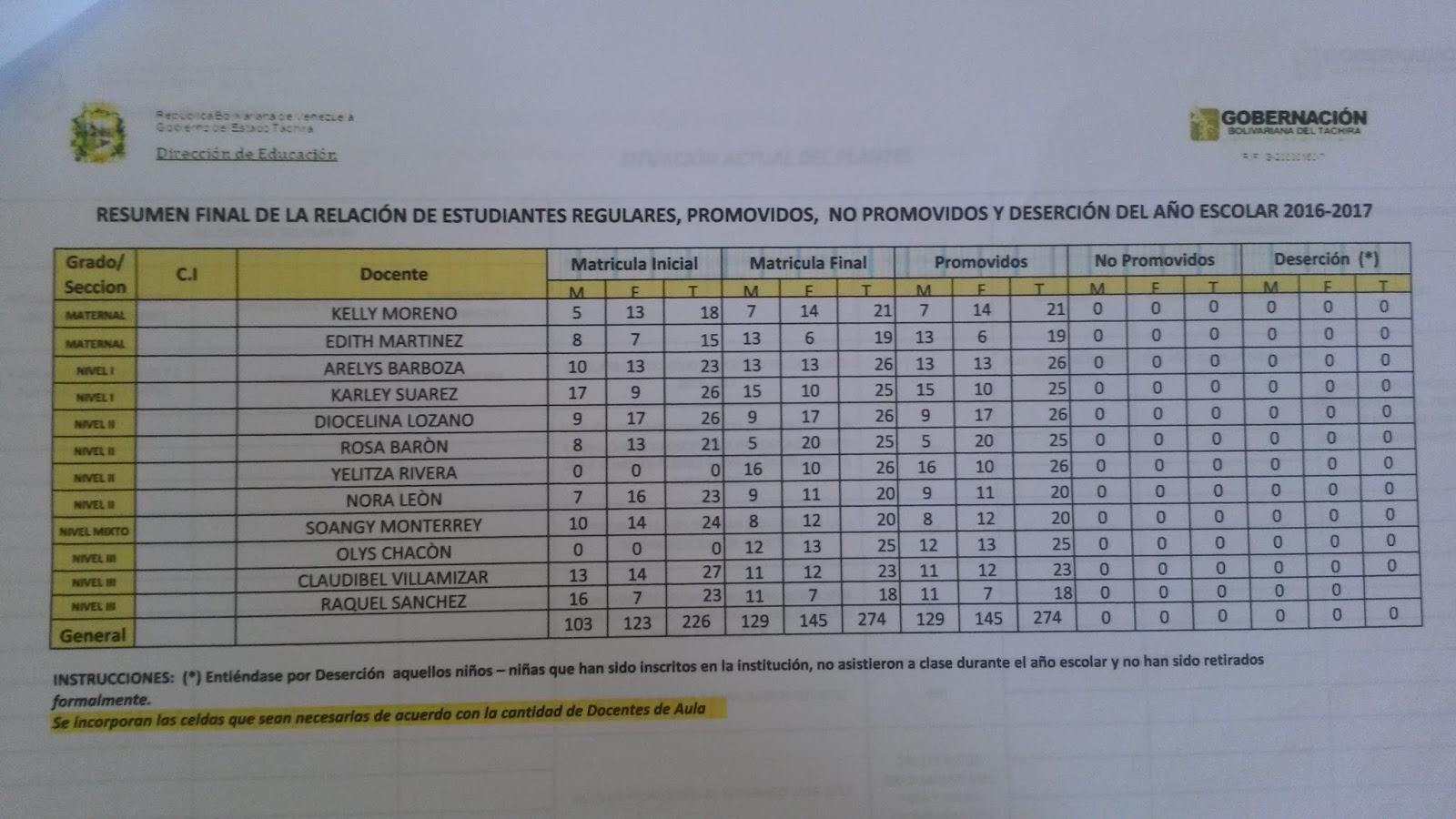 ESCUELA DE EDUCACIÓN INICIAL ESTADAL MARCO ANTONIO RIVERA USECHE ...