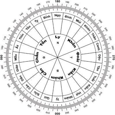 Cách xác định tâm nhà trong phong thủy hình 7