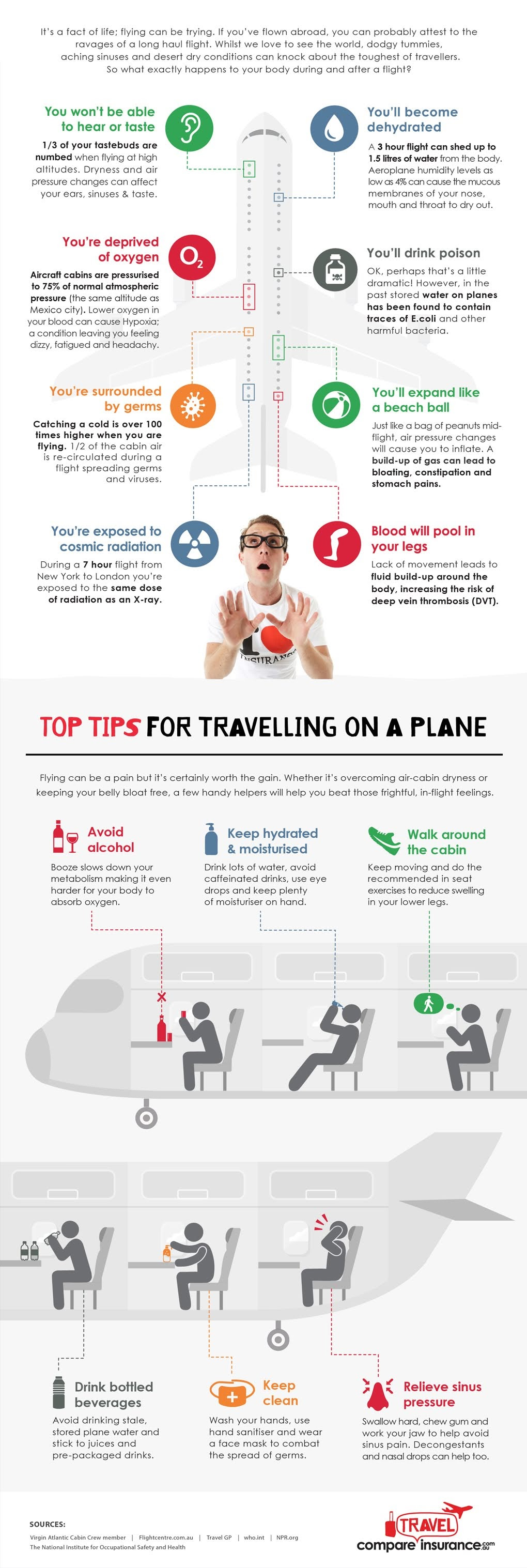 What Happens To Your Body After Boarding a Flight #Infographic