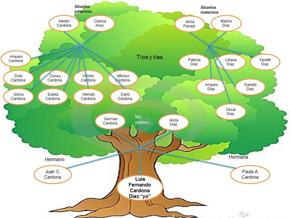 proyecto de vida Árbol genealógico