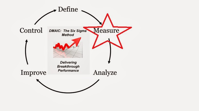 six sigma based approach to improve performance Project categorization, prioritization, and execution based on six to improve the total system performance six sigma based project categorization and.