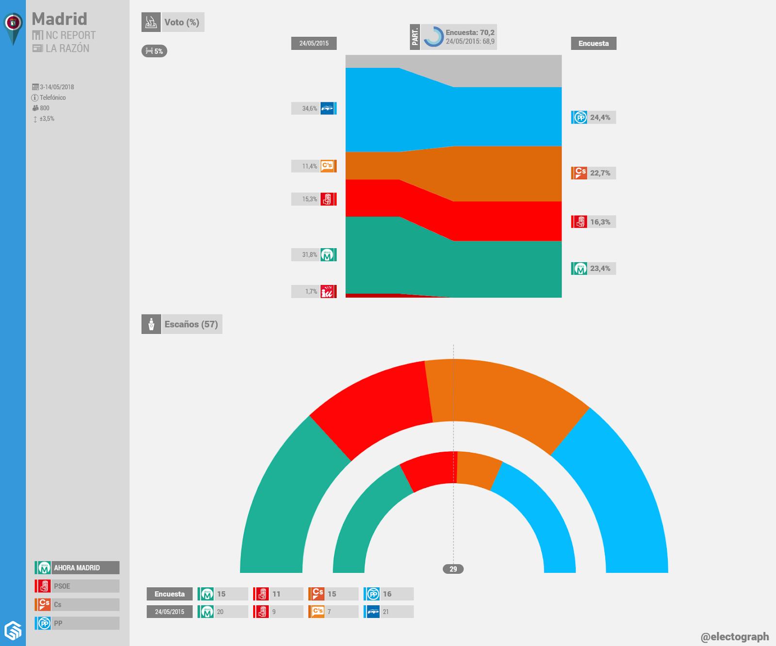 Gráfico de la encuesta para elecciones municipales en Madrid realizada por NC Report para La Razón en mayo de 2018