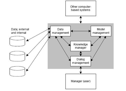 Gambar 3 Knowledge Management