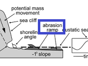 Abration Ramp