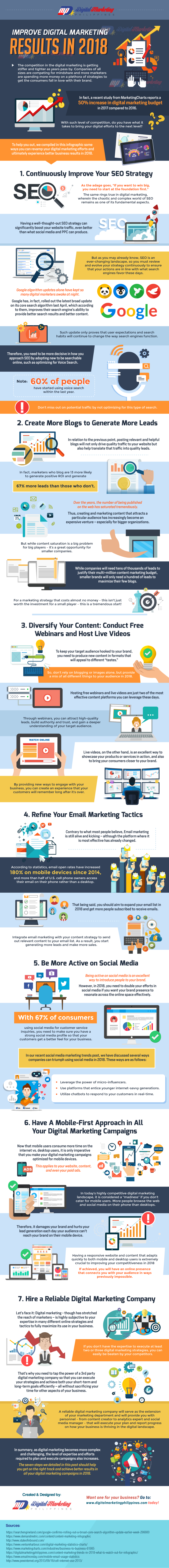 Improve Digital Marketing Results in 2018 (Infographic)