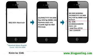 Syarat dan Cara Mendapatkan VCN BNI untuk Belanja Online