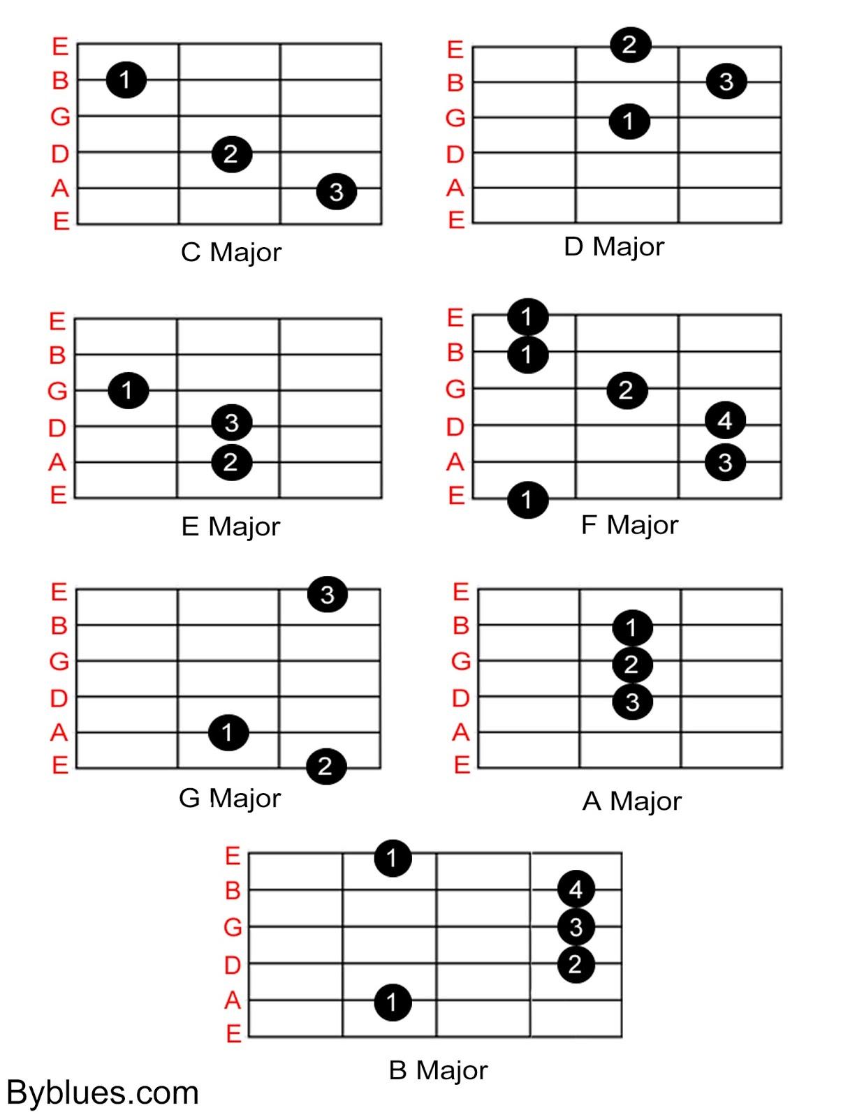 Kunci Gitar Main Hati : kunci, gitar, Kumpulan, Kunci, Gitar, D'paspor, Turun