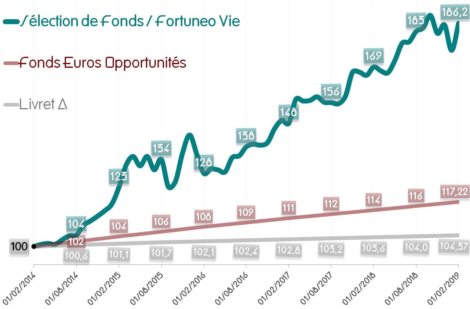 Performance de la Sélection de Fonds - Fortuneo Vie