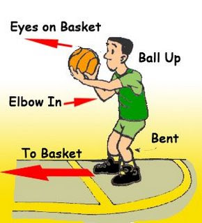 An analysis of the free throw shot in basketball sport