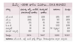 Andhra Pradesh APDSC Exam Notification 2018 for Teachers Recruitment SGT, SA, LP, PET, Music, Model Schools Teachers Jobs
