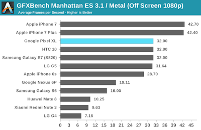 Benchmark GFXBench