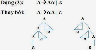 (Tiếp) Chương 4: Các phương pháp Phân tích cú pháp