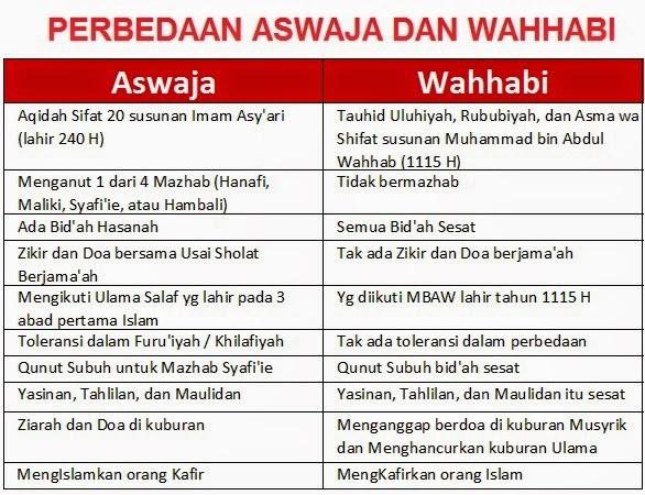 Bantahan Ulama Hanabilah Terhadap Pengakuan Wahabi Bermanhaj Imam Hanbali