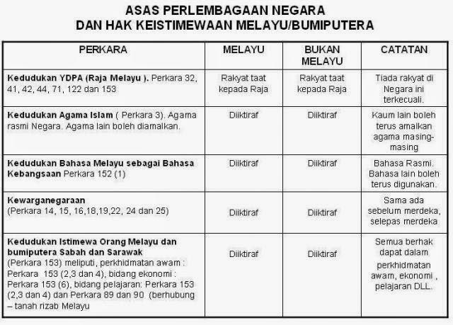 KANDUNGAN PERLEMBAGAAN MALAYSIA PDF DOWNLOAD
