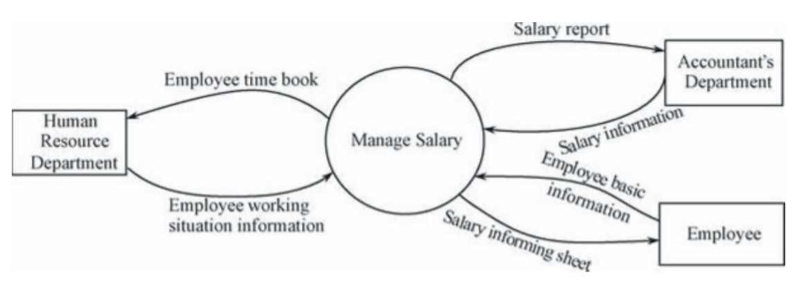 Context Level DFD for Salary Management System