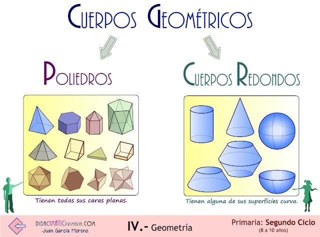 Cuerpos geométricos. 2º ciclo de Primaria.