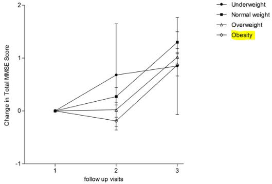 図:肥満とミニメンタル検査スコア