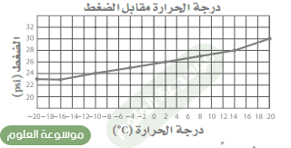 ارسم رسما بيانيا واستخدمه ينخفض ضغط إطارات السيارات مقدار 1psi) atm 0.1=7psi.14