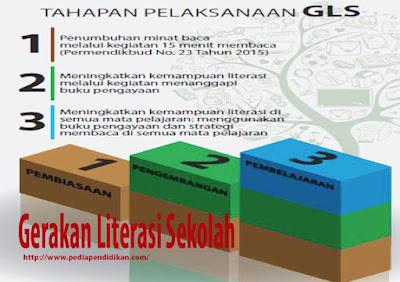 Tiga Tahap Pelaksanaan GLS