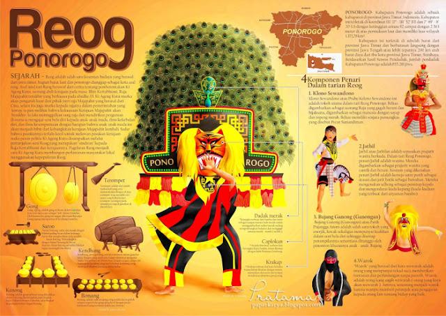 Pengertian Seni Tari Reog Ponorogo Dalam Sudut Pandang Pariwisata