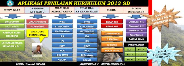Aplikasi Penilaian SD Kurikulum 2013 Permendikbud Nomor 53 Tahun 2015