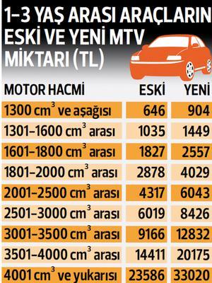 2018 ZAMLI TARİFE MOTORLU TAŞITLAR VERGİSİ (MTV) TAM LİSTE