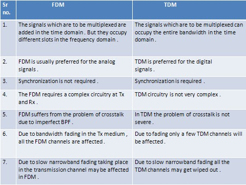 Difference in between TDM and FDM
