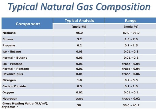 Natural Gas Produce Heat