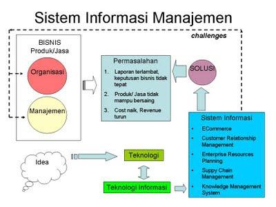 1.5 Jelaskan Sistem Informasi Manajemen | Blog of Sandi