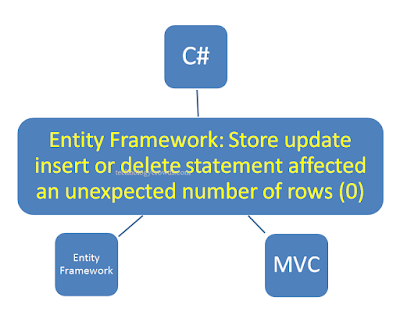 Entity Framework: Store update insert or delete statement affected an unexpected number of rows (0)