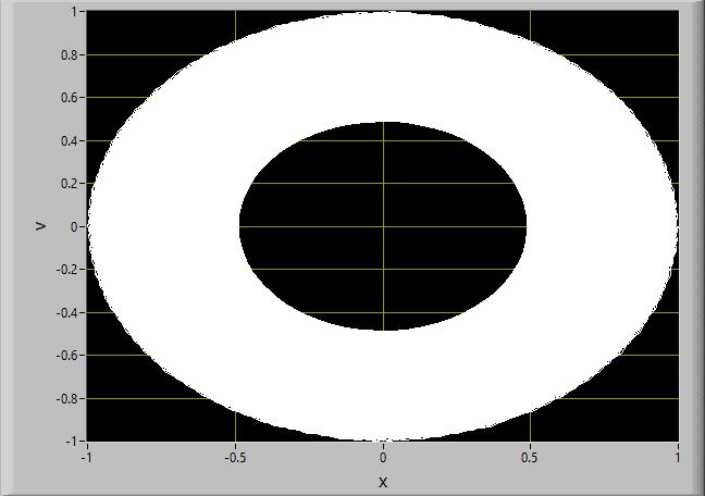 simple harmonic oscillator Runge-Kutta