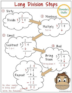Long Division Anchor Chart
