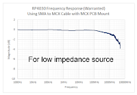 The RP4030 probe offers excellent frequency response out to 4 GHz