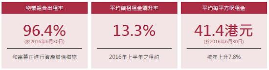 置富產業信託(0778) 2016年中期業績