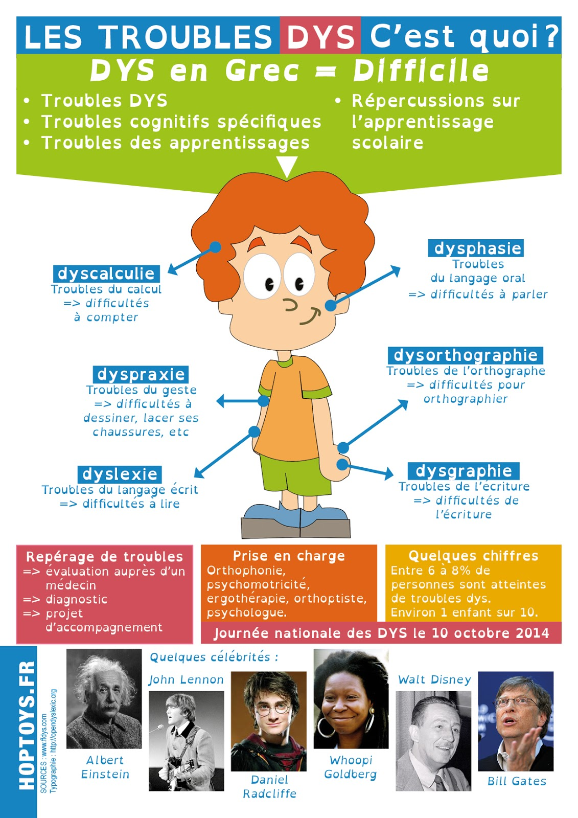 https://www.bloghoptoys.fr/infographie-les-troubles-dys