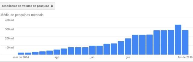 Gráfico Buscas Wattpad no Google Brasil