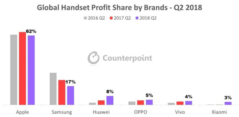 Global handset profit share