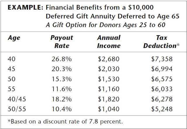 deferred gift annuity deferred to age 65