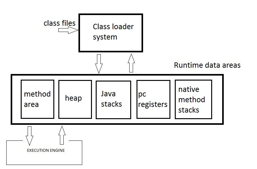 Sushant's Java Based Technology Blog: Java - Runtime Memory