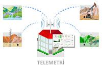 Bir telemetri sistemi