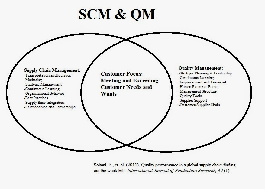 Supply Chain: Supply Chain Quality