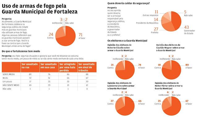 71% defendem uso de arma de fogo pela Guarda Municipal de Fortaleza (CE)