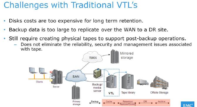 emc data diagram redarc bcdc1225 wiring discover technology domain virtual tape library vtl