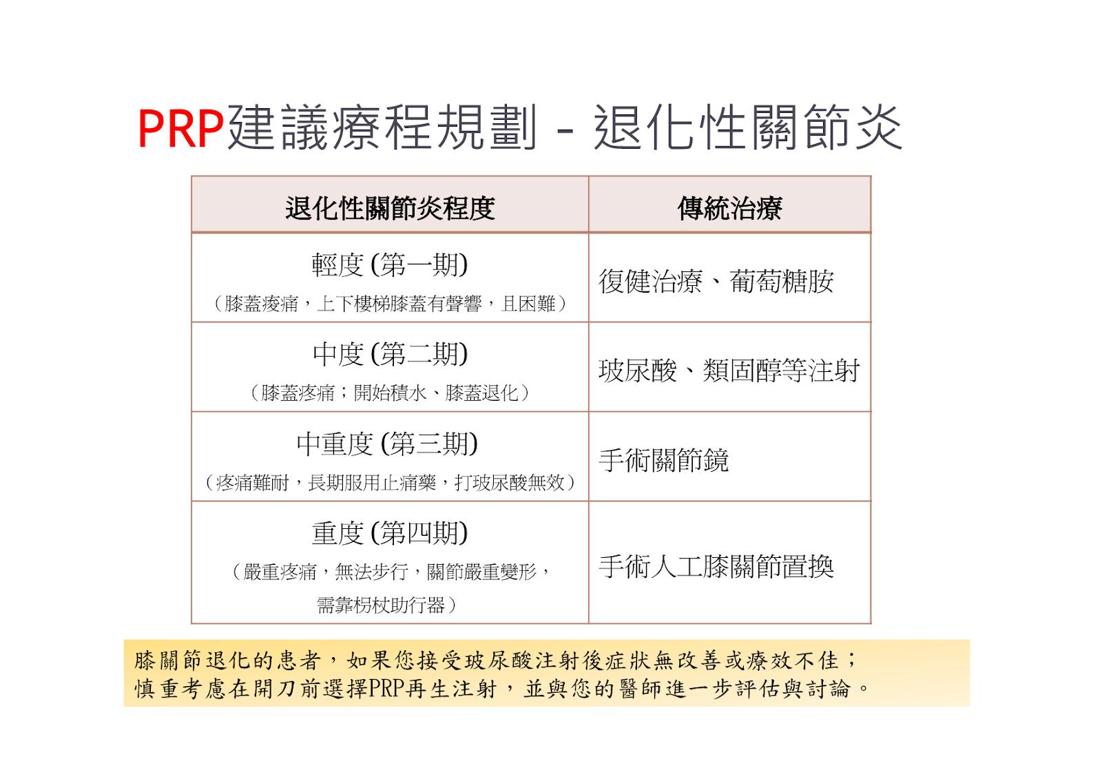 退化性關節炎 PRP療程 - 裕昇診所