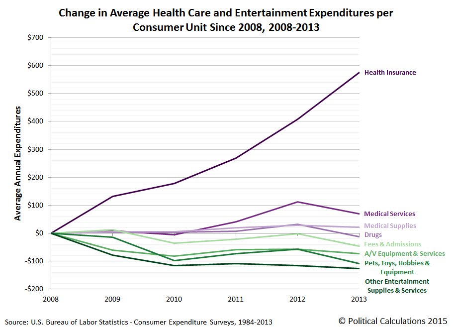 Change in Average Health Care and Entertainment Expenditures per Consumer Unit Since 2008, 2008-2013