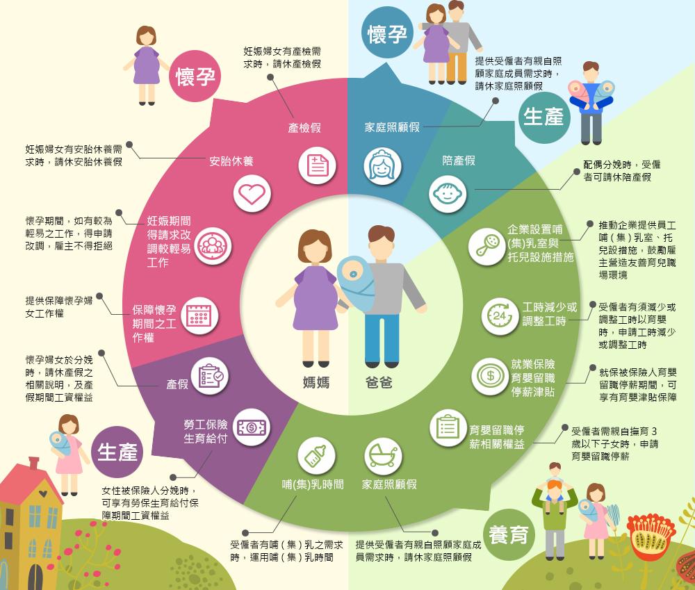 母性保護措施 圖片來源:勞動部