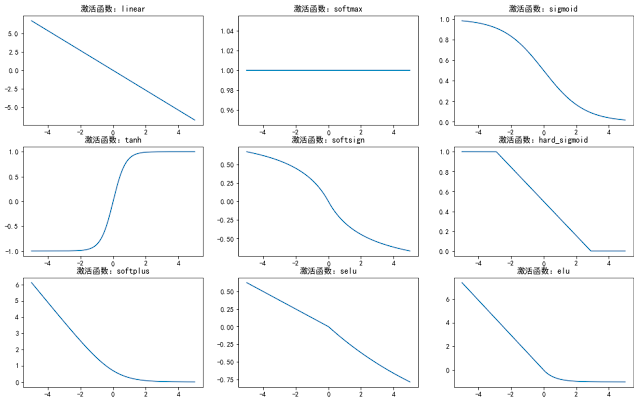 Visualize activations functions using keras