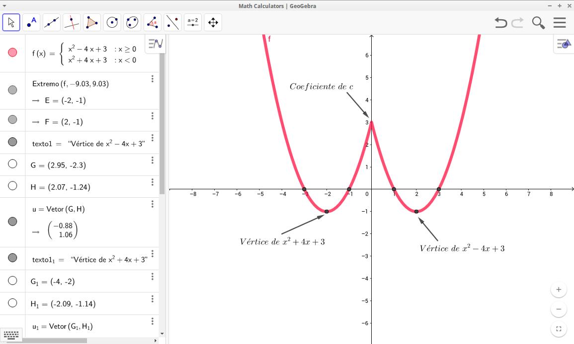 Gráfico de f(x) criado no GeoGebra