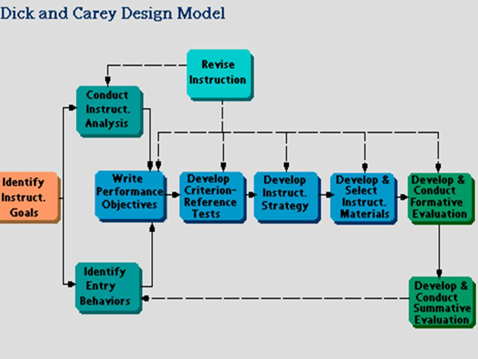 Edt 7710 Educationaltechnology Mwebesa Instructional Design Models Assure Dick Cary And Gagne Briggs