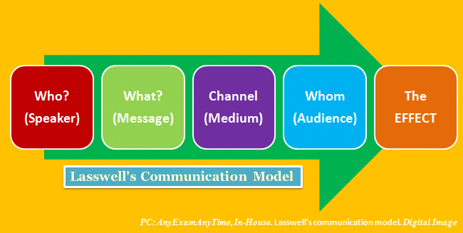 lasswell s model of communication 10062018 outline introduction biography of harold lasswell lasswell's contribution to information and communication theory his model of communication.